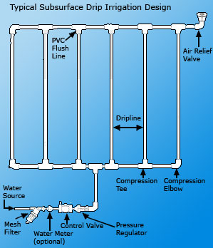 How To Design An Irrigation System At Home Drip Irrigation System A Drip Irrigation  System For